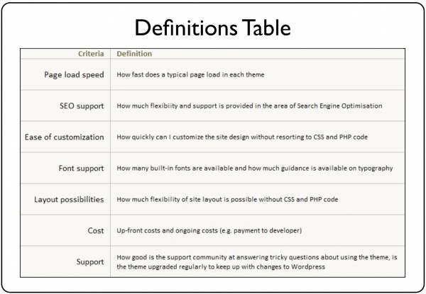 Definitions Table