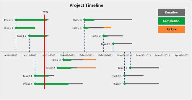 Project Management Timeline Template Excel from www.launchexcel.com