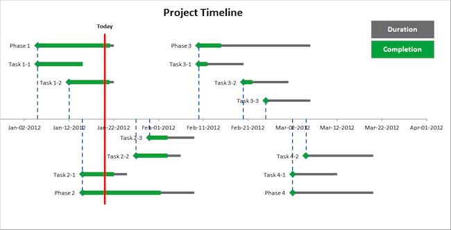 how to create a project timeline in excel juve cenitdelacabrera co
