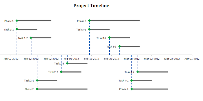 excel timeline step 5 add error bars to bring your timeline template to life