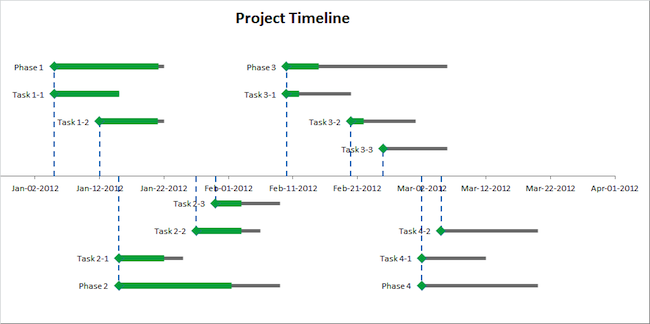 How To Create A Project Timeline Template Today In Simple Steps - Program timeline template excel