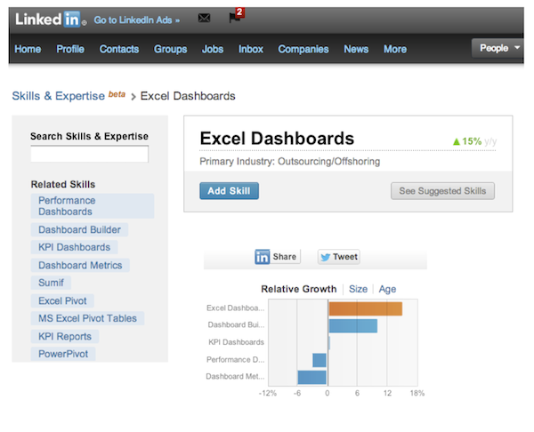[Image] Linkedin Excel Dashboard Stats (5 Nov 2012)