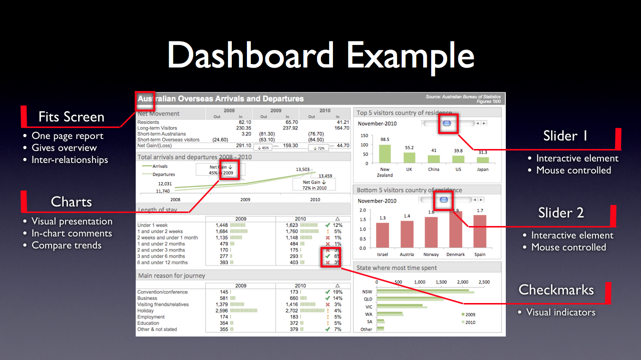 Excel Dashboard Design Ideas