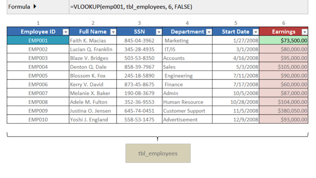 [Image] Table showing 10 employees