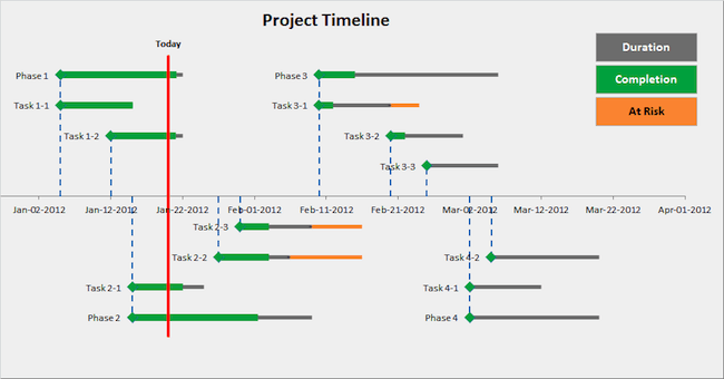 How To Create A Project Timeline Template Today In Simple Steps - Excel 2010 project timeline template