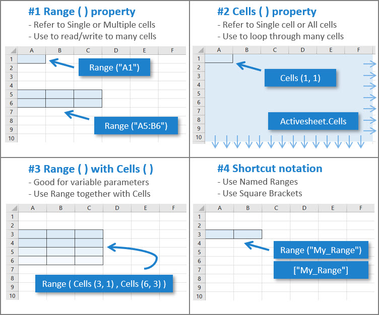 [Image] Excel VBA - Range and Cells Overview