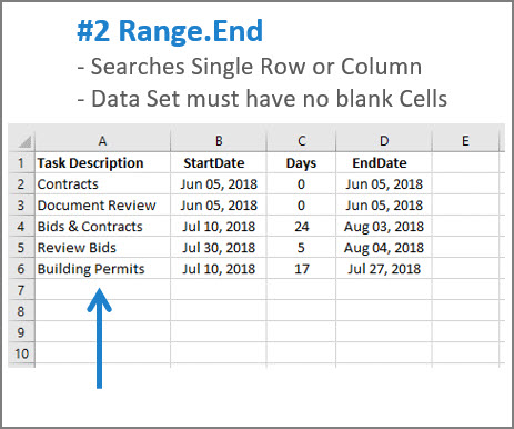 [IMAGE - Use Range.End Property to find last cell in a single row or column]