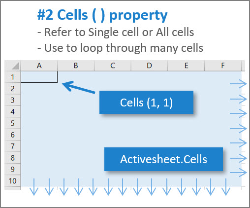 [IMAGE] Excel VBA Cells Property