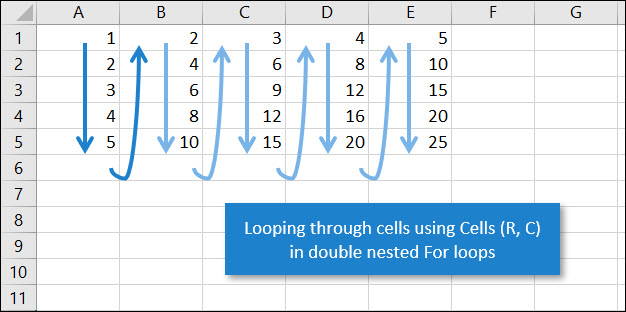 [IMAGE] Using Cells in double nested For loop with Excel VBA