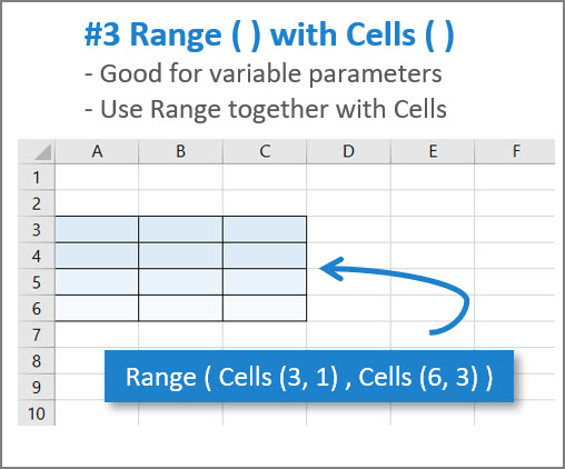 [IMAGE} Use Range with Cells in Excel VBA
