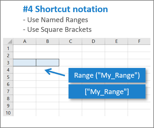 [IMAGE] Excel VBA shortcut notation for cell ranges