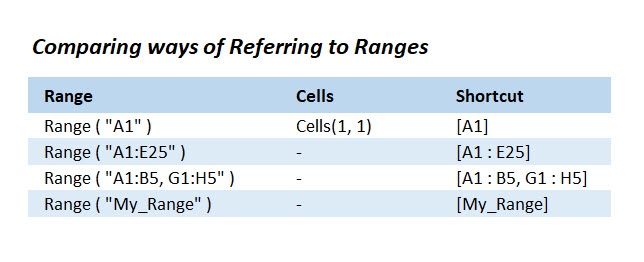 [IMAGE] Comparing ways of referring to Ranges